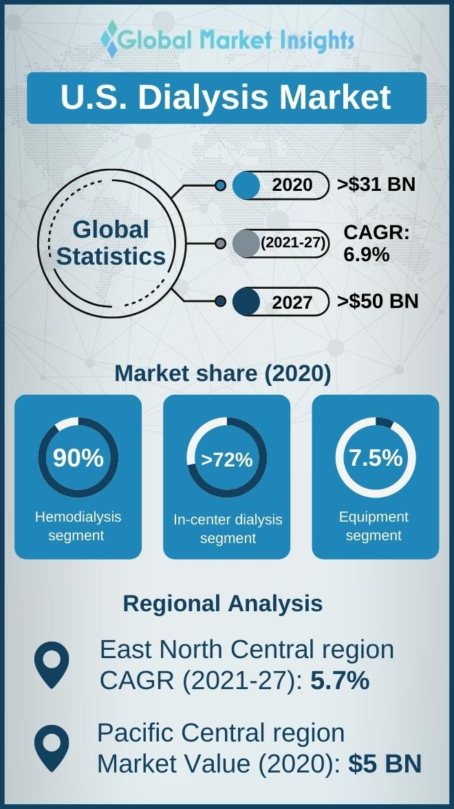 us dialysis market