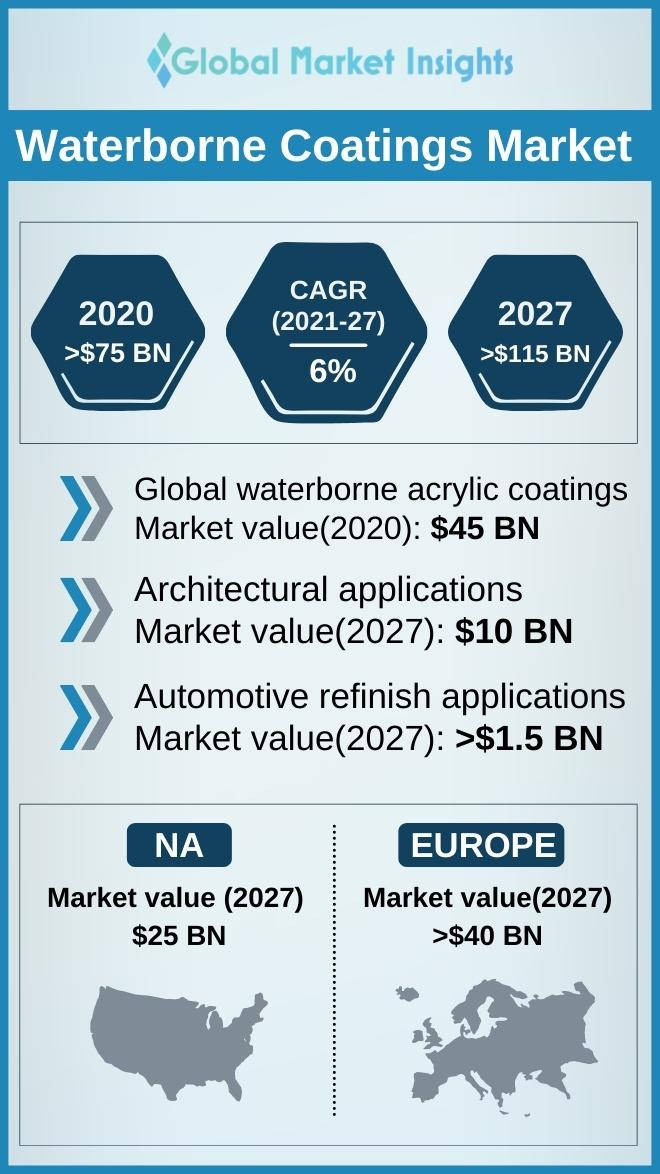 waterborne coatings market