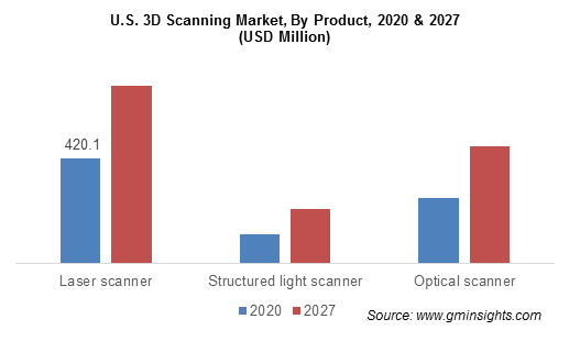 U.S. 3D scanning market by product