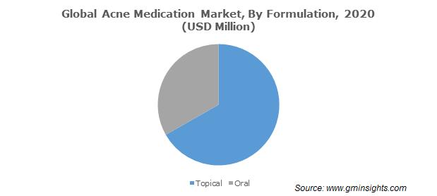 Global Acne Medication Market By Formulation