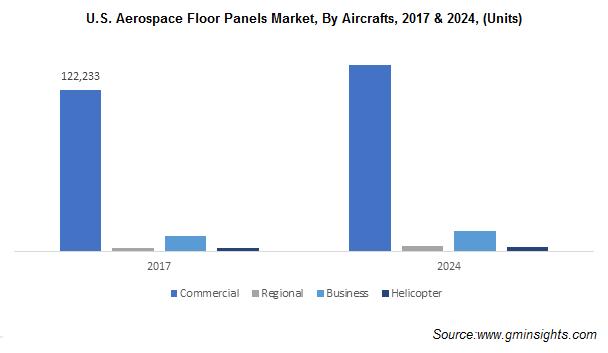 U.S. Aerospace Floor Panels Market