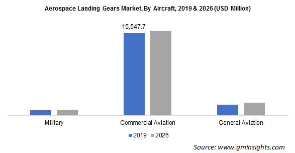 Aerospace Landing Gear Market Size
