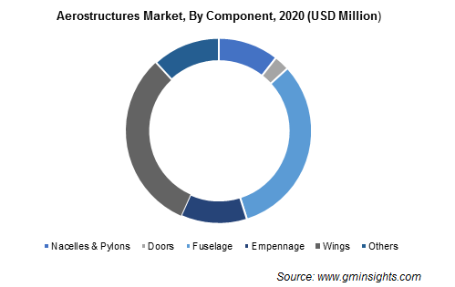 Aerostructures Market By Component