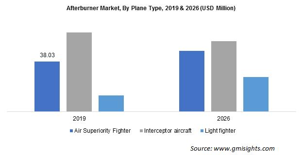 Afterburner Market Revenue