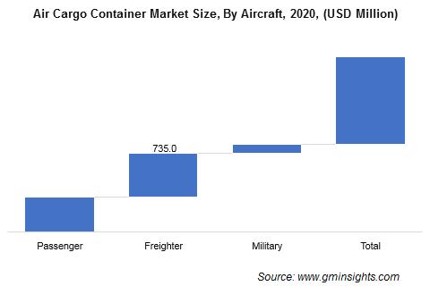 Air Cargo Container Market Revenue