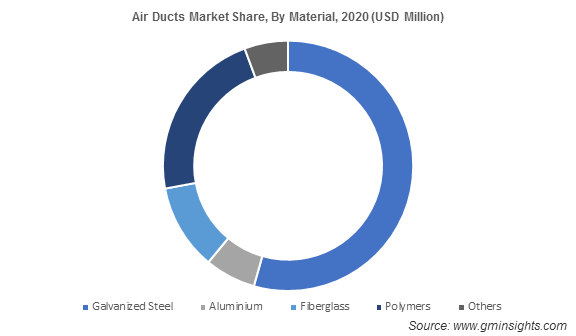 Air Ducts Market Share, By Material