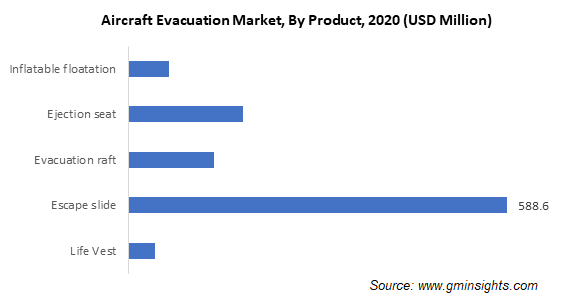 Aircraft Evacuation Market, By Product