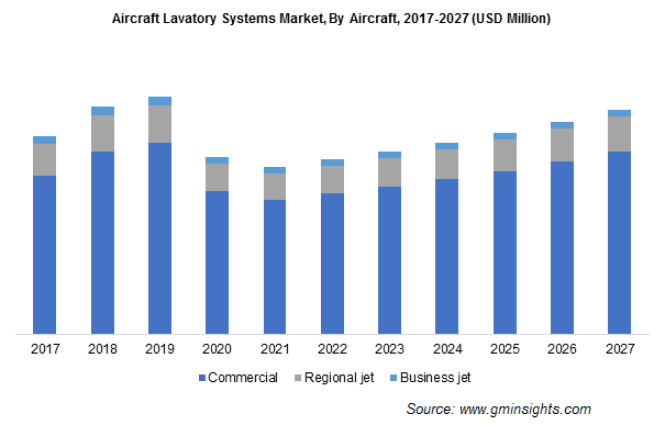 Aircraft Lavatory Systems Market, By Aircraft