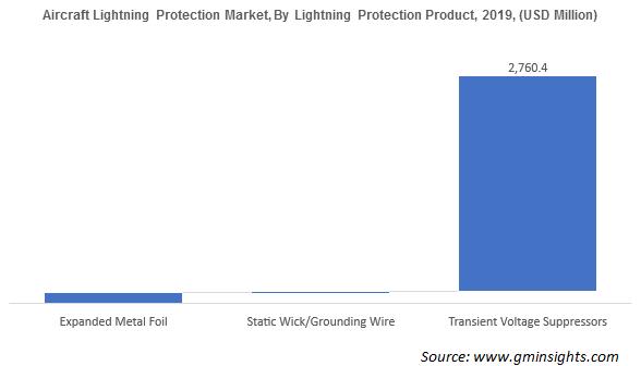Aircraft Lightning Protection Market Revenue