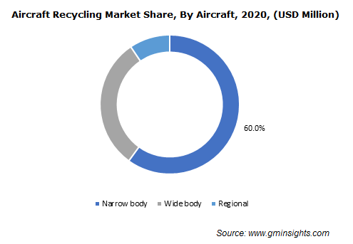 Aircraft Recycling Market By Aircraft