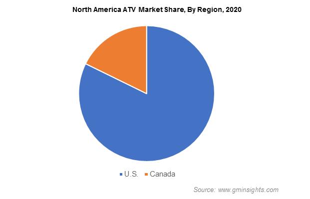 All-Terrain Vehicles (ATV) Market
