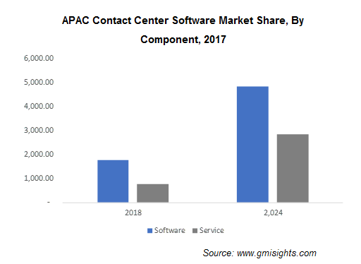 APAC Contact Center Software Market Share, By Component