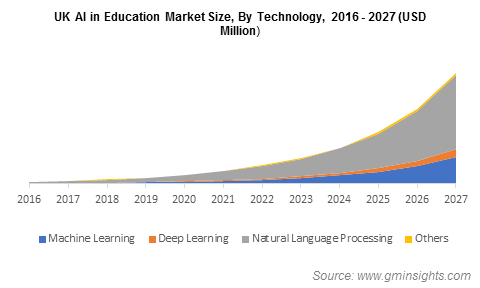 UK AI in Education Market  By Technology