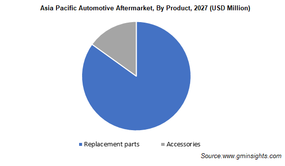 Asia Pacific Automotive Aftermarket, By Product
