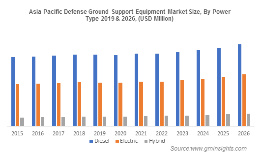 Asia Pacific Defense Ground Support Equipment Market