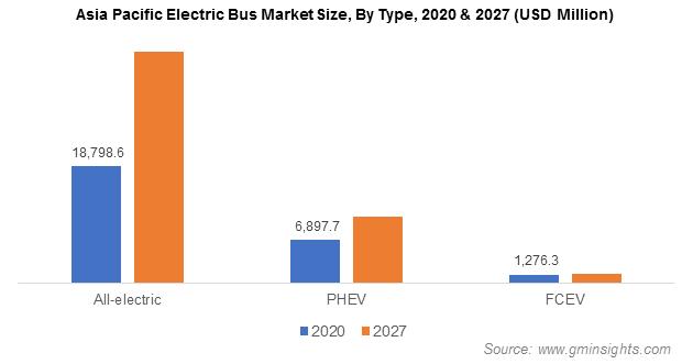 Asia Pacific Electric Bus Market Revenue