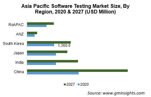 Asia Pacific Software Testing Market Size, By Region