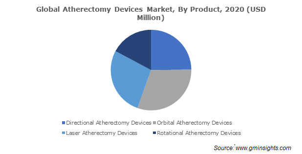 Global Atherectomy Devices Market By Product