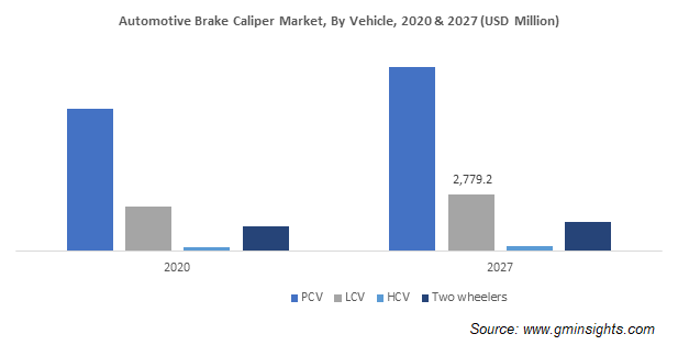 Automotive Brake Caliper Market, By Vehicle