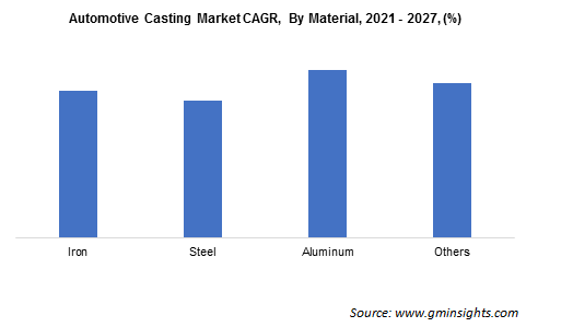 Automotive Casting Market CAGR By Material