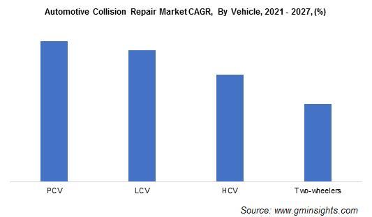Automotive Collision Repair Market CAGR By Vehicle