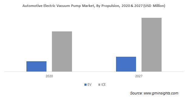 Automotive Electric Vacuum Pump Market By Propulsion