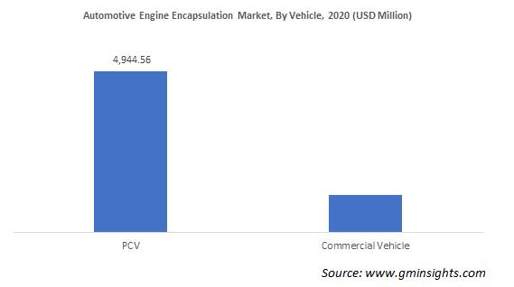 Automotive Engine Encapsulation Market Revenue