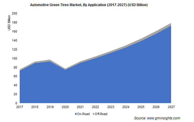 Automotive Green Tires Market By Application