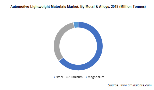 Automotive Lightweight Materials Market Revenue