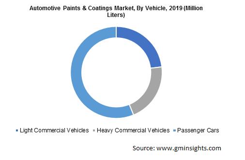 Automotive Paints & Coatings Market Revenue
