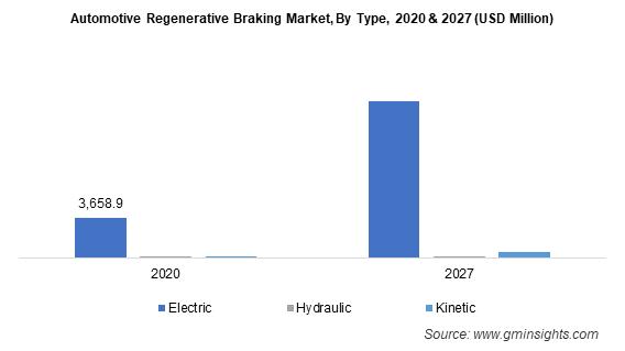 Automotive Regenerative Braking Market, By Type
