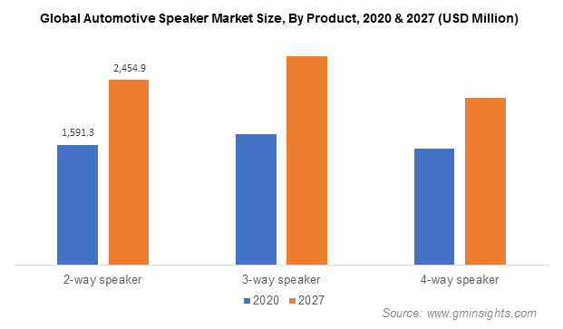 Automotive Speaker Market Revenue