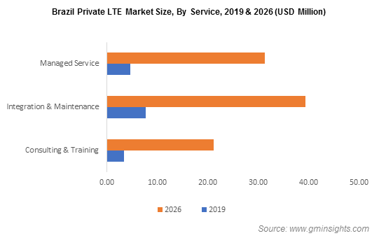 U.S.  Private LTE Market Size, By Infrastructure