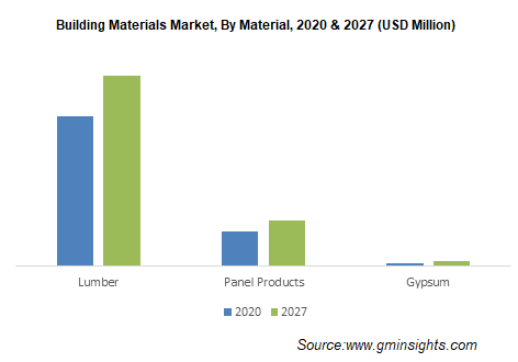 Building Materials Market By Material