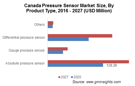 Canada Pressure Sensor Market Size, By Product Type