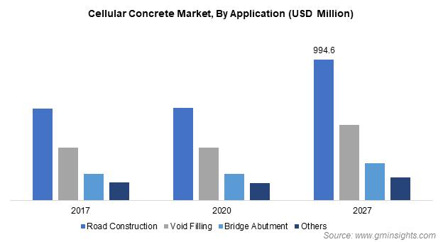 Cellular Concrete Market, By Application