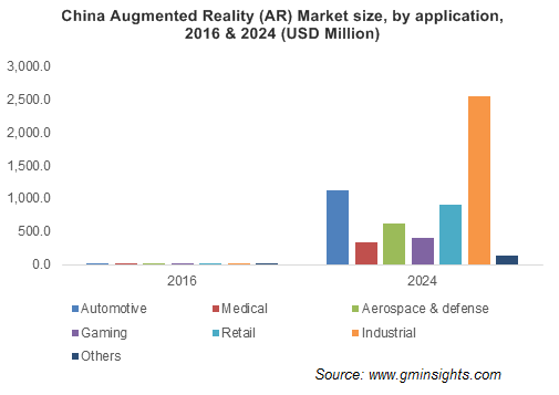 China Augmented Reality (AR) Market size, by application