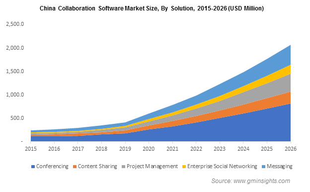 China Collabortaion Software Market Size, By Solution
