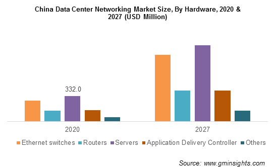 China Data Center Networking Market  By Hardware