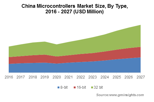 China Microcontrollers Market By Type