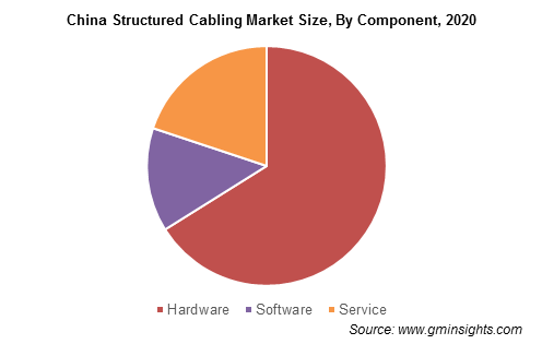 China Structured Cabling Market By Component