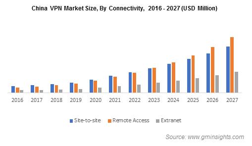 China VPN Market Size, By Connectivity