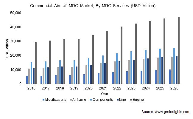 Commercial Aircraft MRO Market