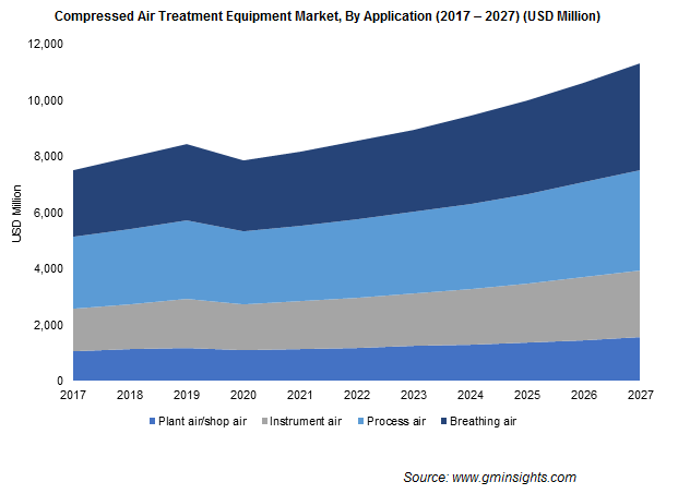 Compressed Air Treatment Equipment Market Application Insights