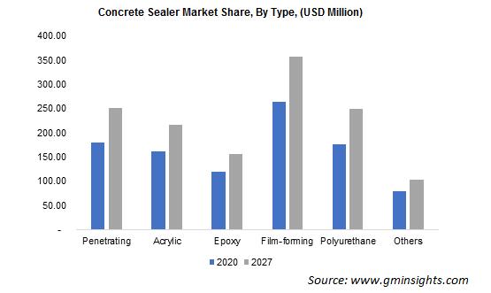 Concrete Sealer Market By Type
