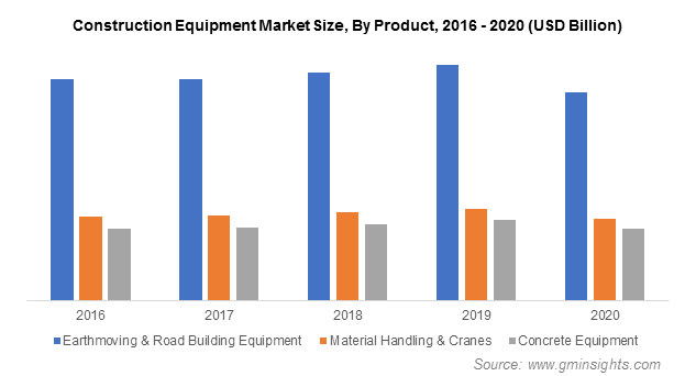 Construction Equipment Market By Product, 2016 - 2020 (USD Billion)