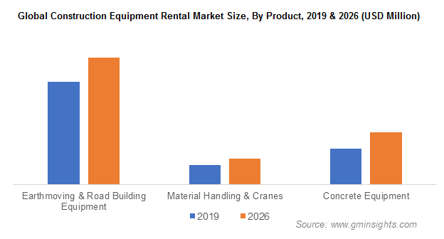 Global Construction Equipment Rental Market By Product