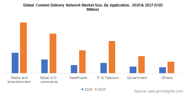 Global Content Delivery Network Market