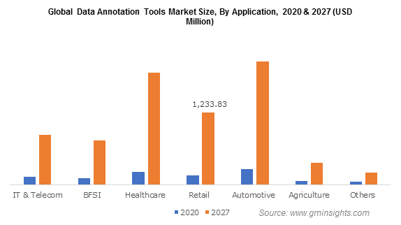 Data Annotation Tools Market by Application