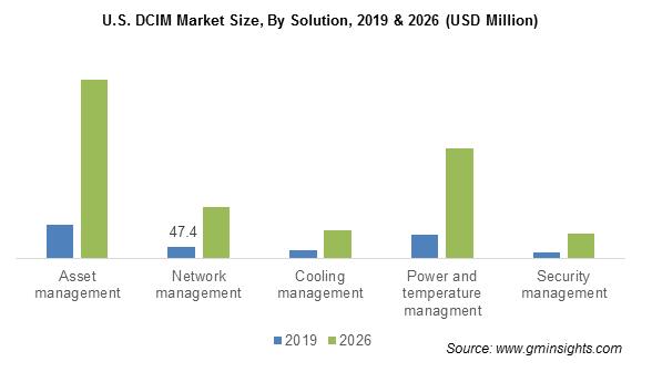U.S. DCIM Market By Solution